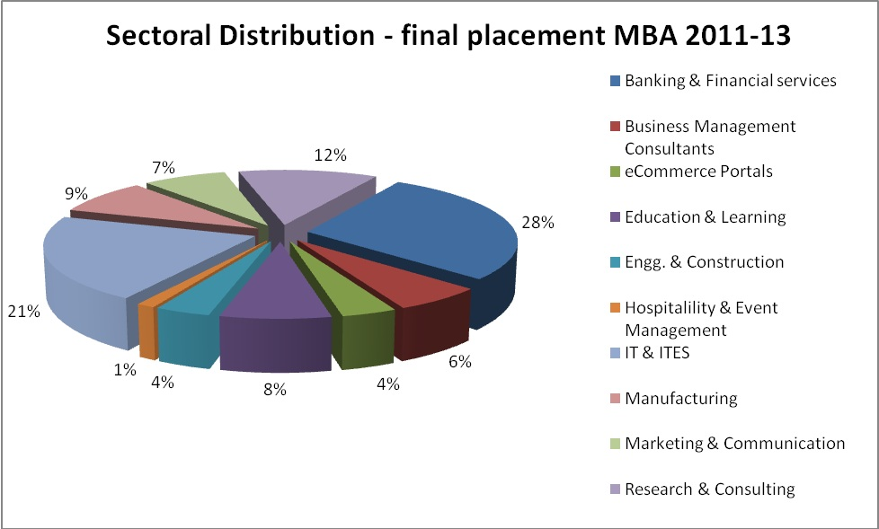 grail research placement papers mba Ifmr, andhra pradesh is a leading business school in india offering 2 year full time mba program  faculty & research faculty members.